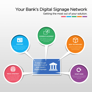 Banking-Digital-Signage-Infographic Conference Room Signs | Meeting Room Digital Signs - Convergent