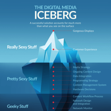 Digital-Signage-Iceberg-Infogprahic-1 Corporate Communications Digital Signage