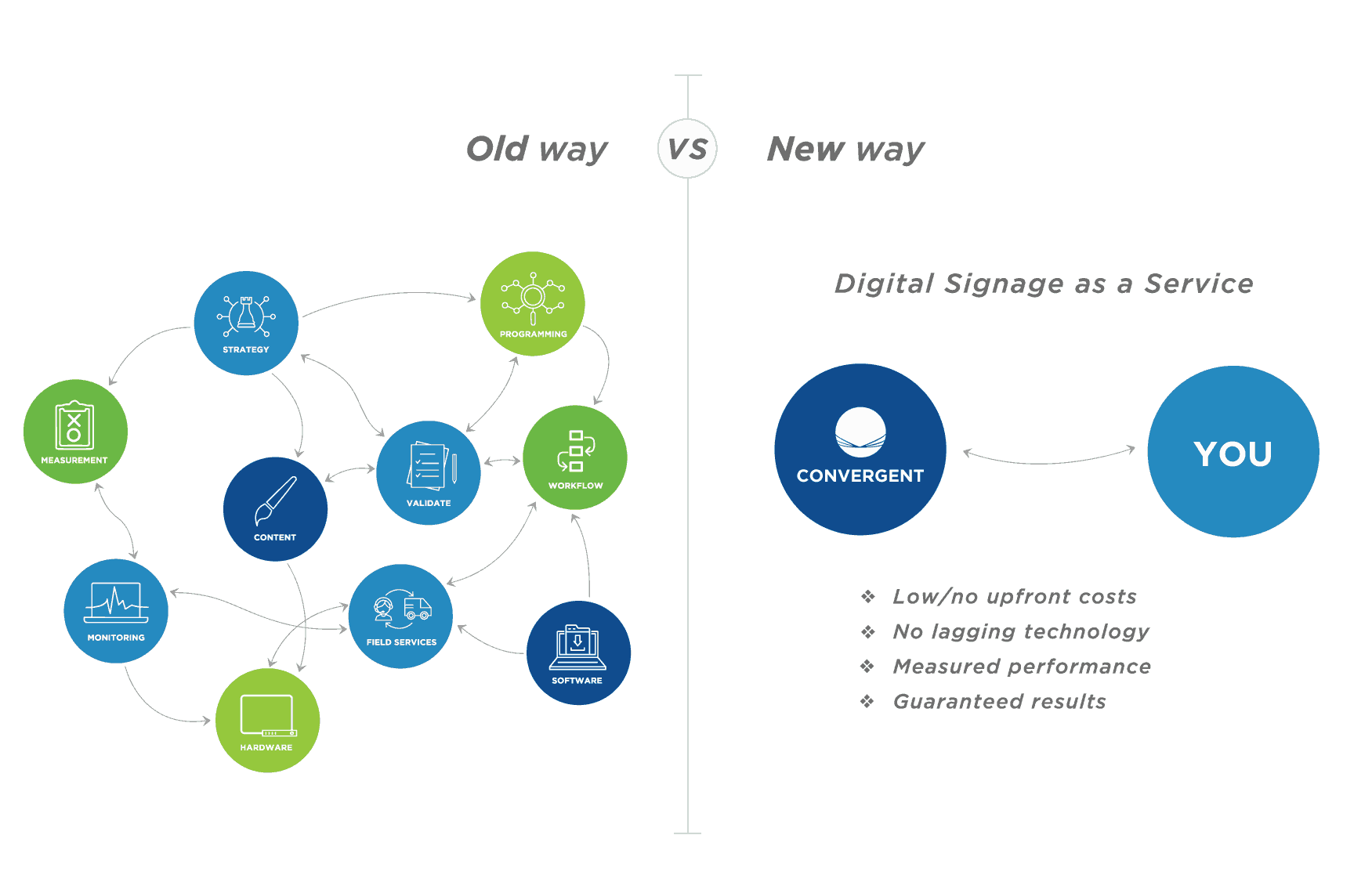 Digital-Signage-Simplified-By-Convergent Convergent Digital Signage as a Service: Software & Solutions