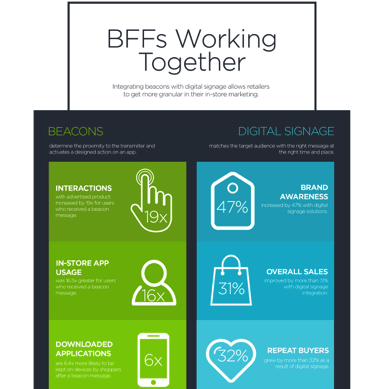 Ibeacons-Digital-Signage-Infographic Conference Room Signs | Meeting Room Digital Signs - Convergent