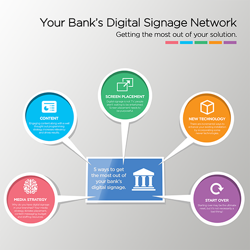 Banking-Digital-Signage-Infographic Digital Signage Services