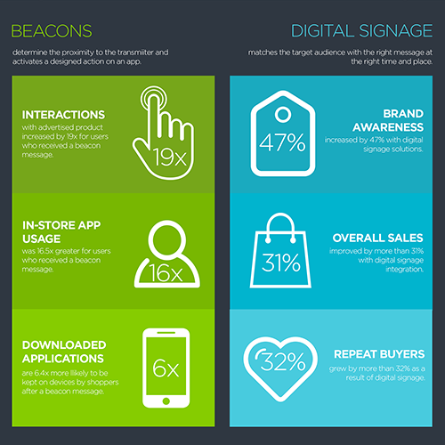 iBeacons-Digital-Signage-Infographic Digital Signage Services